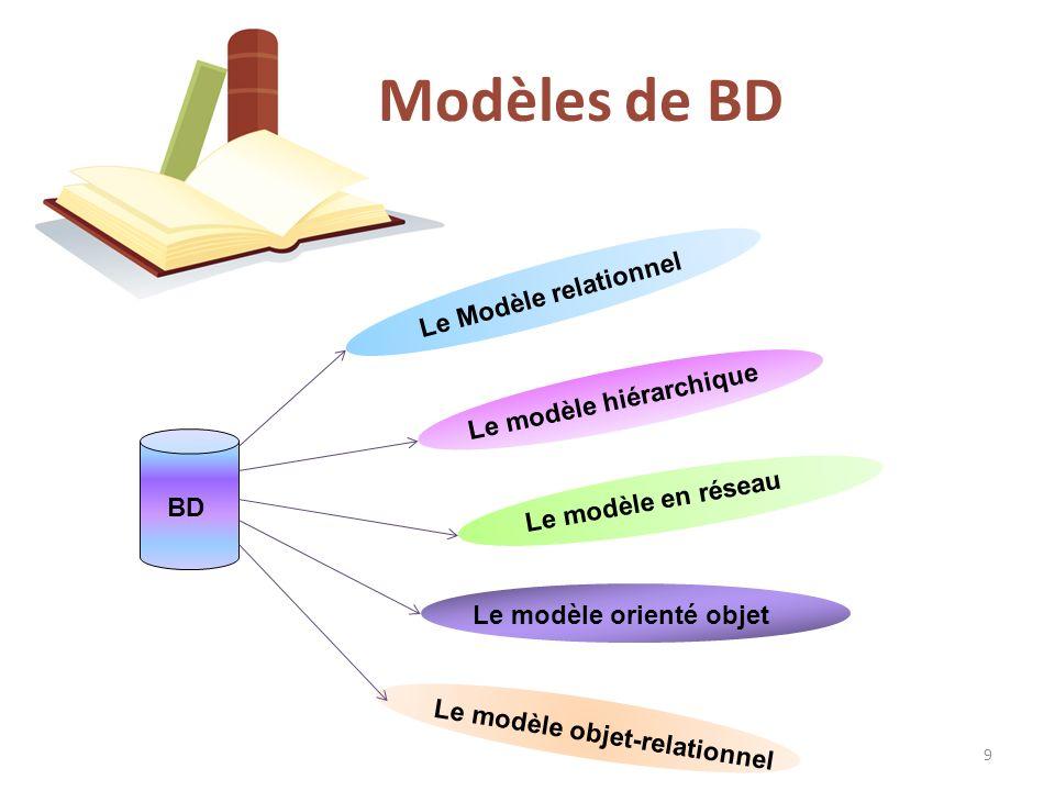 Concepts de base Modèles de BD SGBD SQL Introduction Modèles de BD Une base de données hiérarchique est une base de données dont le système de gestion de fichier lie les enregistrements dans une structure arborescente où chaque enregistrement n a qu un seul possesseur.