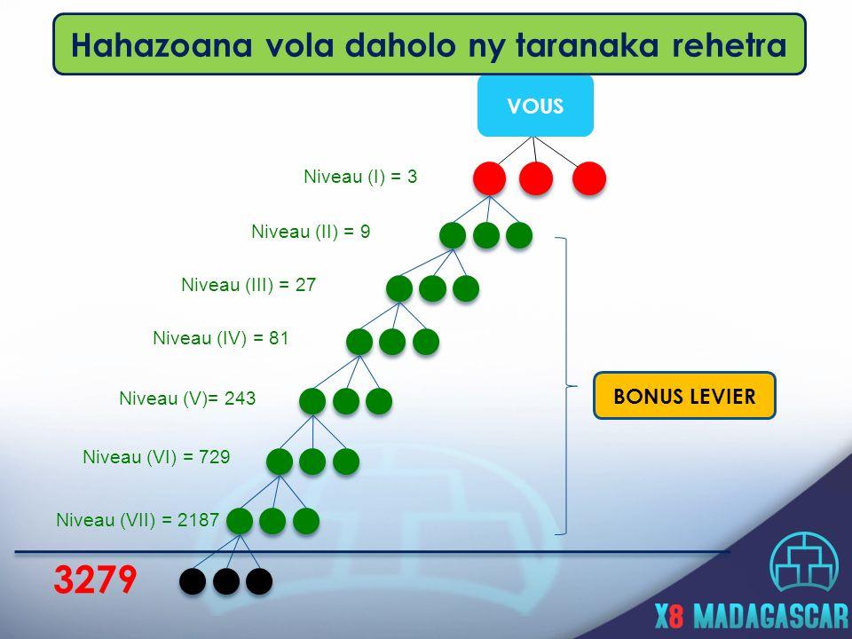 Niveau (I) = 3 Niveau (II) = 9 Niveau (III) = 27 Niveau (IV) = 81 Niveau (V)= 243 Niveau (VI) = 729 3279 VOUS BONUS LEVIER Niveau (VII) = 2187 Hahazoana vola daholo ny taranaka rehetra