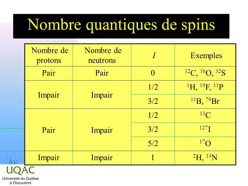 h Quantification du moment angulaire n Si I = 2, le noyau peut prendre 2 I + 1 orientations : 5 Niveaux dénergie h/2 0 1 2 +1 Moments angulaires