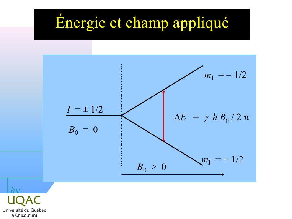 h La résonance magnétique des noyaux n Le moment magnétique nucléaire est, à spin égal, beaucoup plus petit que le moment électronique : µ BOHR µ N.