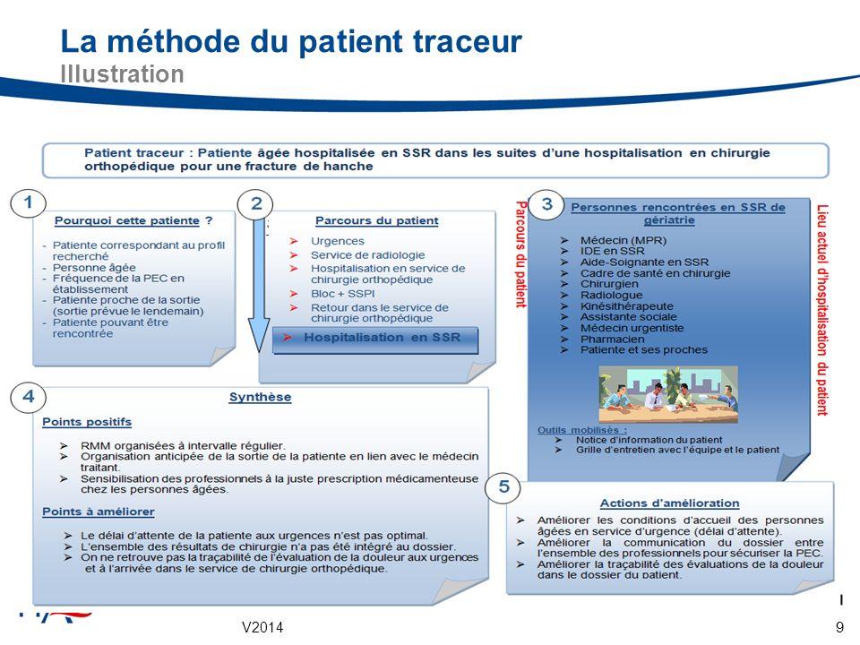 V2014 9 La méthode du patient traceur Illustration