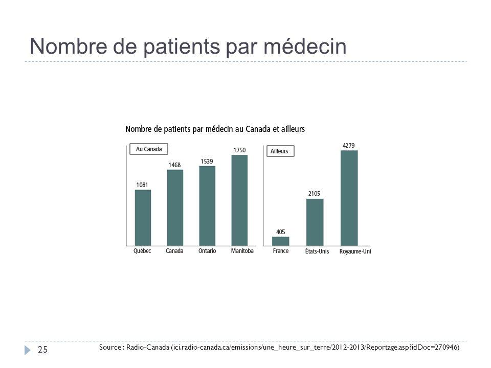 Nombre de patients par médecin 25 Source : Radio-Canada (ici.radio-canada.ca/emissions/une_heure_sur_terre/2012-2013/Reportage.asp idDoc=270946)