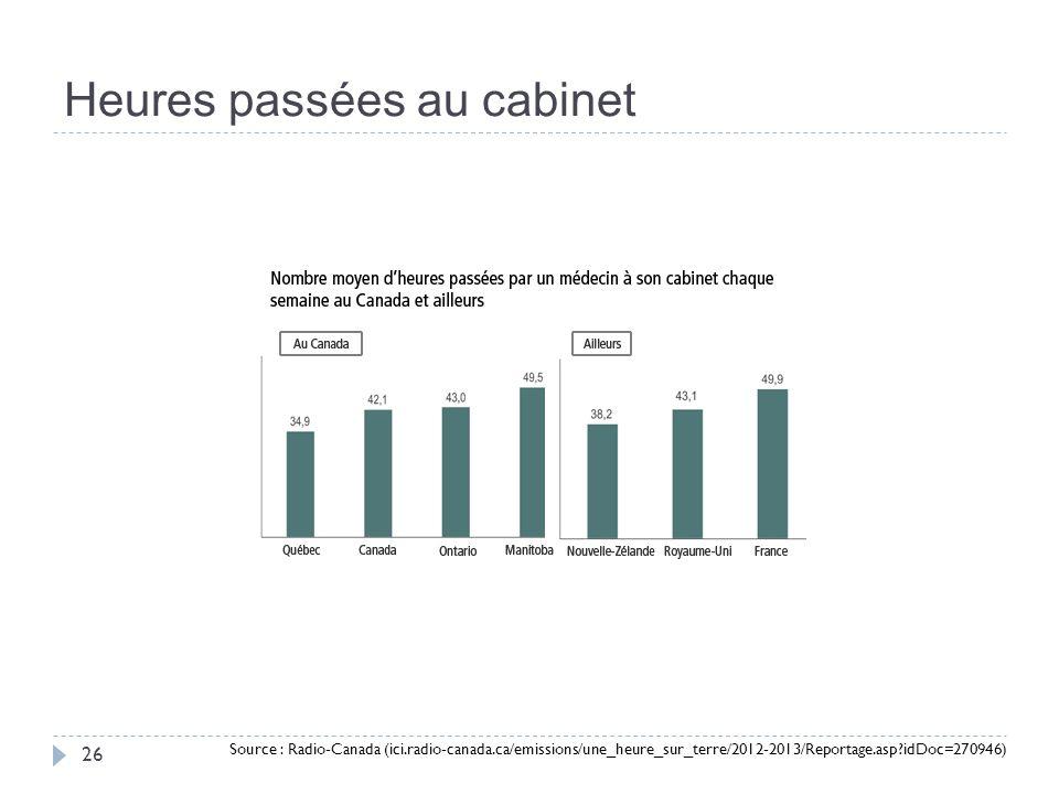 Heures passées au cabinet 26 Source : Radio-Canada (ici.radio-canada.ca/emissions/une_heure_sur_terre/2012-2013/Reportage.asp idDoc=270946)