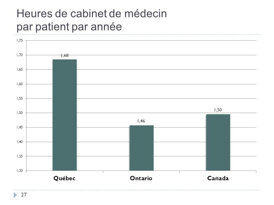 Heures de cabinet de médecin par patient par année 27