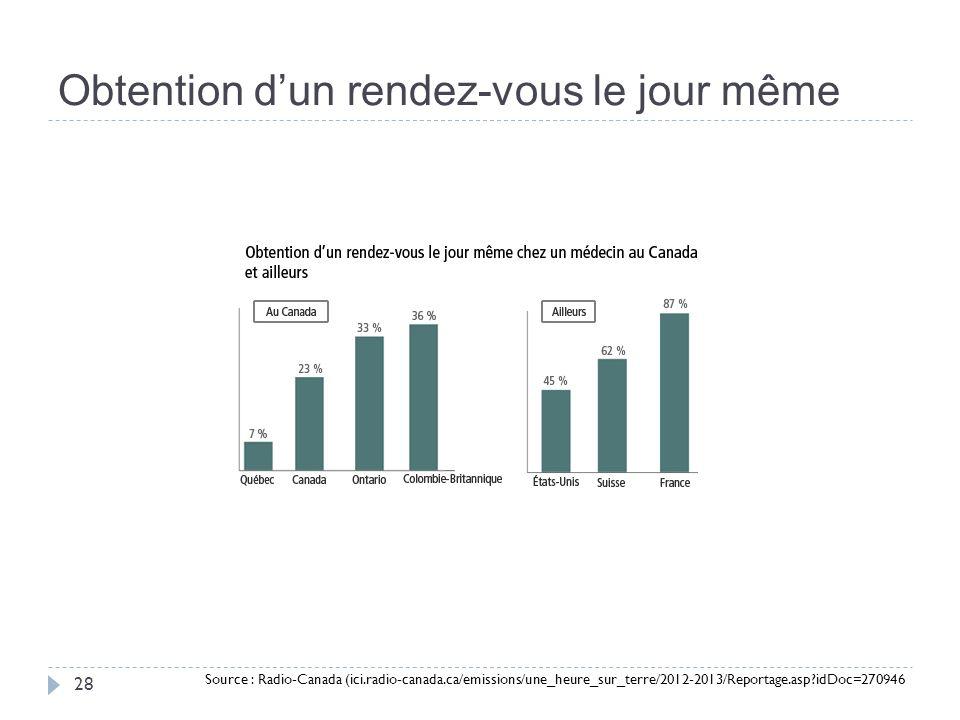 Obtention dun rendez-vous le jour même 28 Source : Radio-Canada (ici.radio-canada.ca/emissions/une_heure_sur_terre/2012-2013/Reportage.asp idDoc=270946)