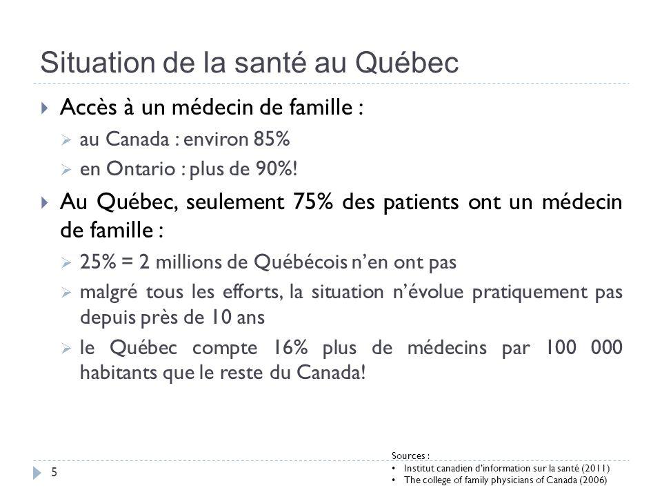 Situation de la santé au Québec 6 Pourcentage des patients ayant dû attendre plus de 3 mois avant de voir un spécialiste : au Canada : environ 17% (en hausse) en Ontario : environ 16% (en hausse) au Québec : 19% (en forte hausse depuis 2009) Pourtant, le Québec est premier au Canada en nombre de médecins spécialistes par 100 000 habitants.