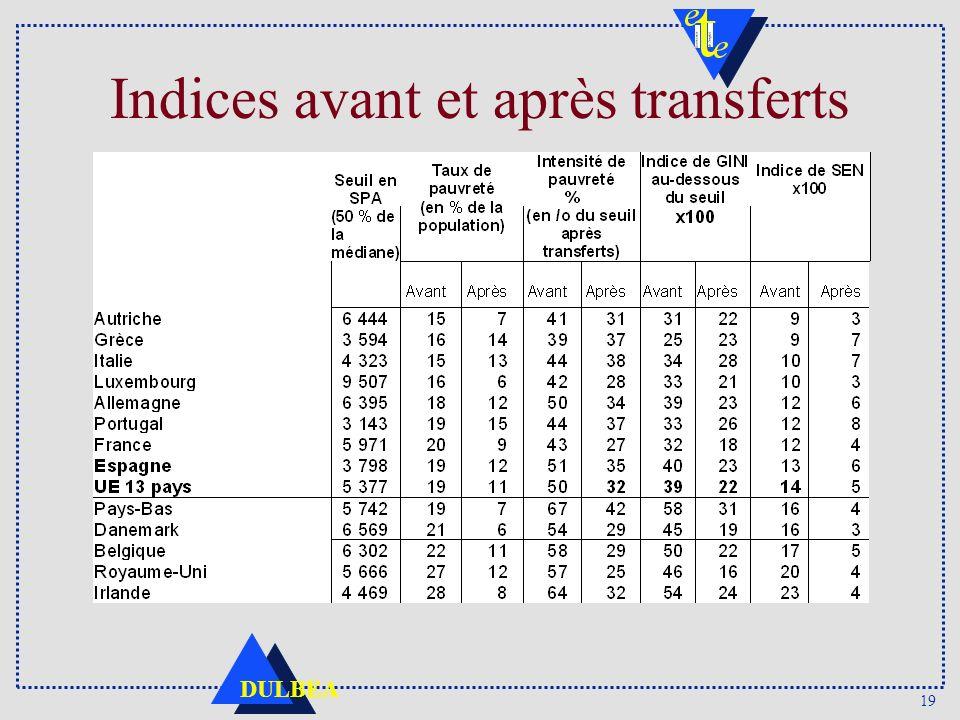 19 DULBEA Indices avant et après transferts
