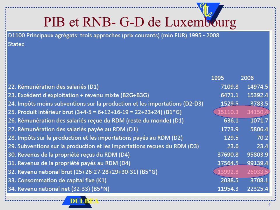 4 DULBEA PIB et RNB- G-D de Luxembourg