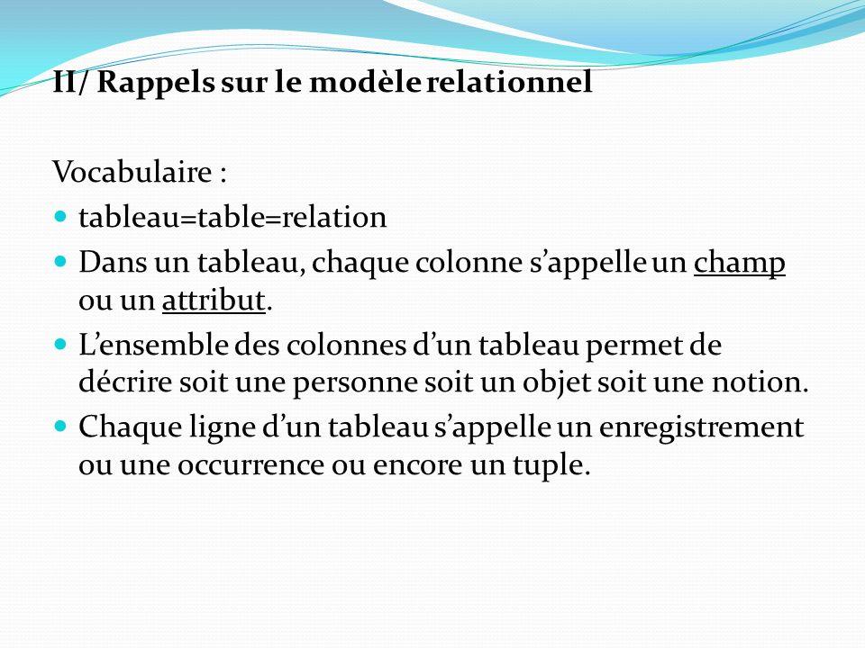 II/ Rappels sur le modèle relationnel Vocabulaire : tableau=table=relation Dans un tableau, chaque colonne sappelle un champ ou un attribut. Lensemble
