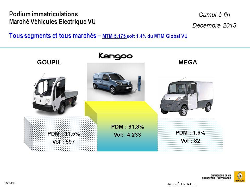 PROPRIÉTÉ RENAULT DVS/BD Podium immatriculations Marché Véhicules Electrique VU Tous segments et tous marchés – MTM 5.175 soit 1,4% du MTM Global VU P