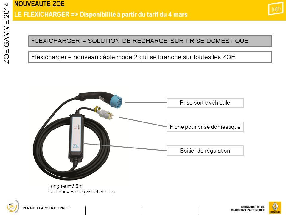 RENAULT PARC ENTREPRISES NOUVEAUTE ZOE LE FLEXICHARGER => Disponibilité à partir du tarif du 4 mars ZOE GAMME 2014 Prise sortie véhicule Fiche pour pr