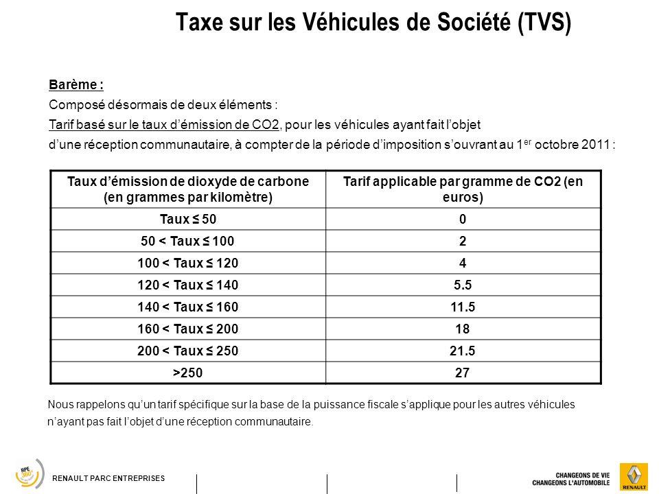 RENAULT PARC ENTREPRISES Taxe sur les Véhicules de Société (TVS) Taux démission de dioxyde de carbone (en grammes par kilomètre) Tarif applicable par