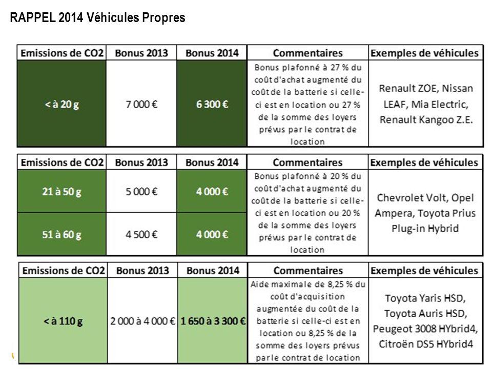 RENAULT PARC ENTREPRISES RAPPEL 2014 Véhicules Propres