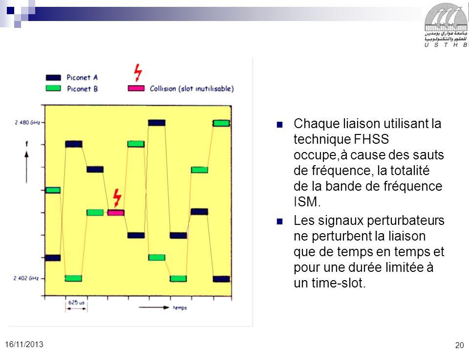 20 16/11/2013 Chaque liaison utilisant la technique FHSS occupe,à cause des sauts de fréquence, la totalité de la bande de fréquence ISM. Les signaux
