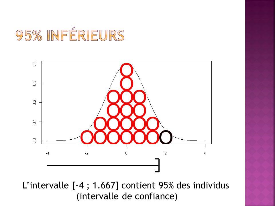 Lintervalle [-4 ; 1.667] contient 95% des individus (intervalle de confiance)