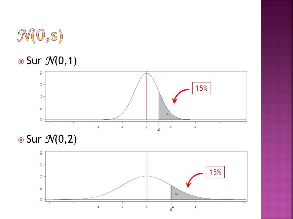 Sur N (0,1) Sur N (0,2) 15%