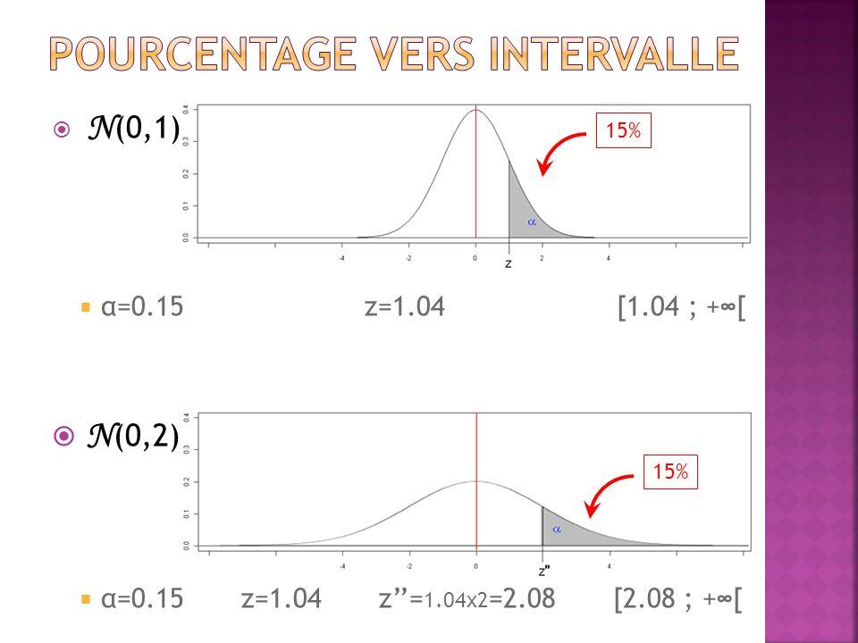 N (0,1) α=0.15 z=1.04 [1.04 ; +[ N (0,2) α=0.15 z=1.04 z= 1.04x2 =2.08 [2.08 ; +[ 15%