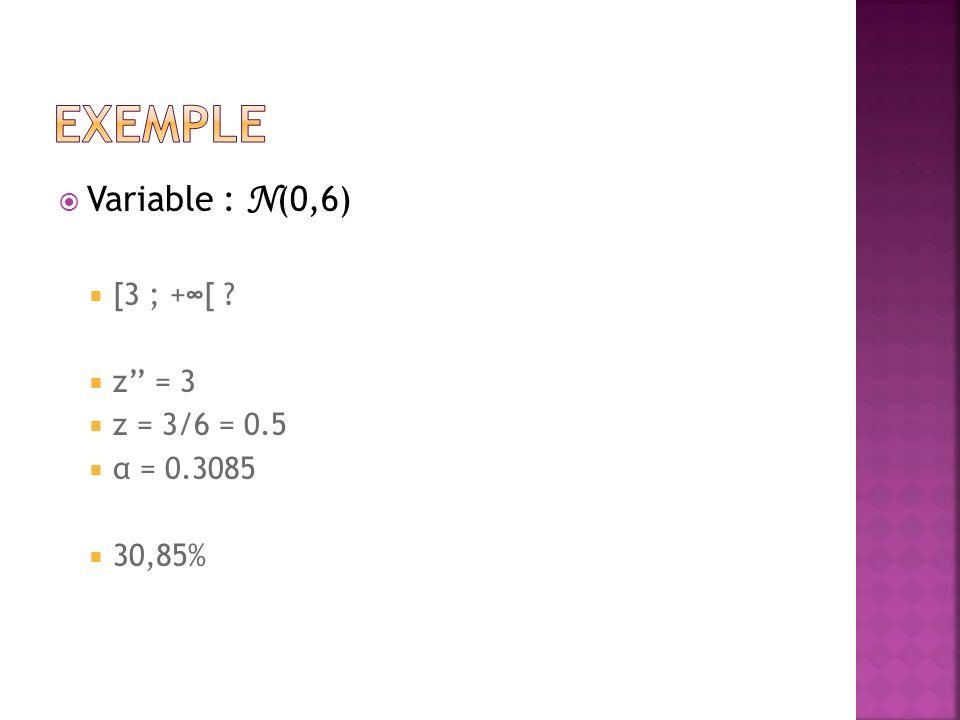 Variable : N (0,6) [3 ; +[ ? z = 3 z = 3/6 = 0.5 α = 0.3085 30,85%
