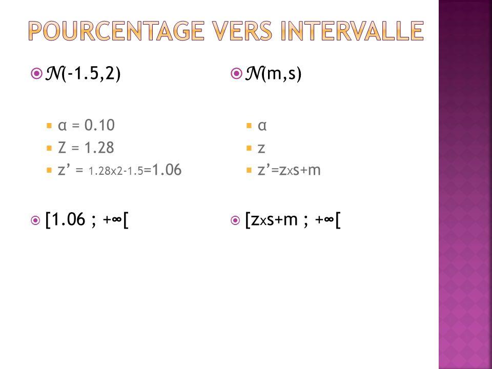 N (-1.5,2) α = 0.10 Z = 1.28 z = 1.28x2-1.5 =1.06 [1.06 ; +[ N (m,s) α z z=z x s+m [z x s+m ; +[