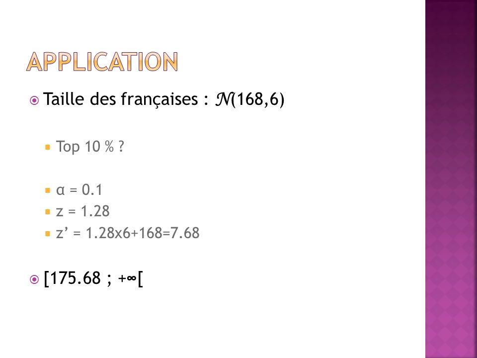 Taille des françaises : N (168,6) Top 10 % ? α = 0.1 z = 1.28 z = 1.28x6+168=7.68 [175.68 ; +[