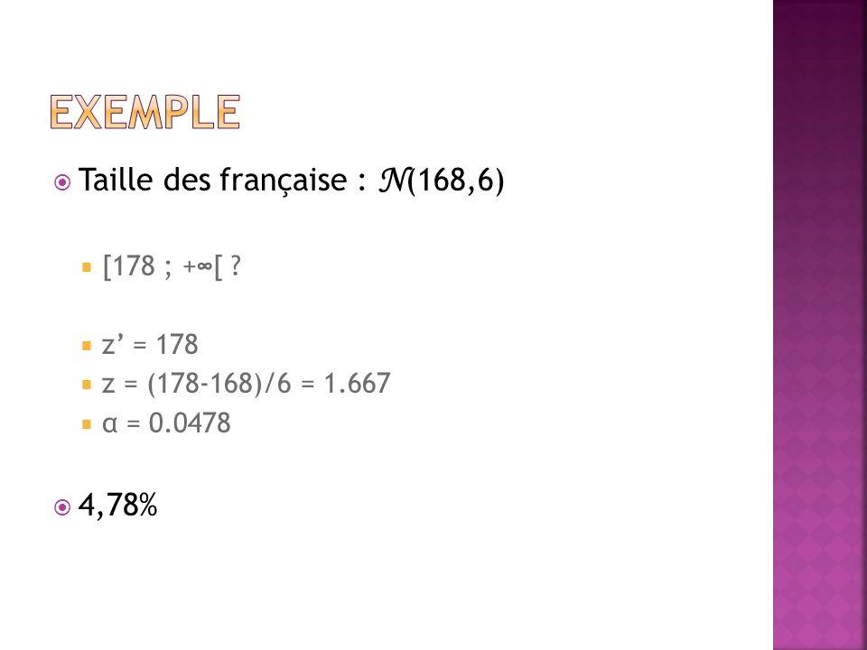 Taille des française : N (168,6) [178 ; +[ z = 178 z = (178-168)/6 = 1.667 α = 0.0478 4,78%