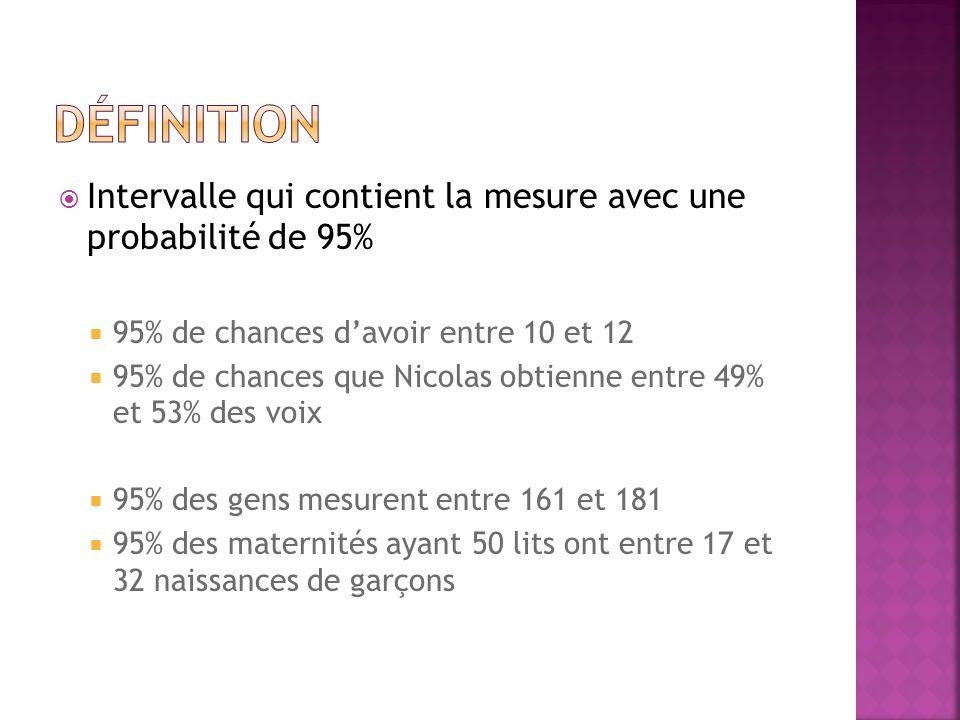 Intervalle qui contient la mesure avec une probabilité de 95% 95% de chances davoir entre 10 et 12 95% de chances que Nicolas obtienne entre 49% et 53% des voix 95% des gens mesurent entre 161 et 181 95% des maternités ayant 50 lits ont entre 17 et 32 naissances de garçons