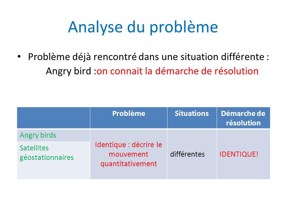 Analyse du problème Problème déjà rencontré dans une situation différente : Angry bird :on connait la démarche de résolution ProblèmeSituationsDémarch