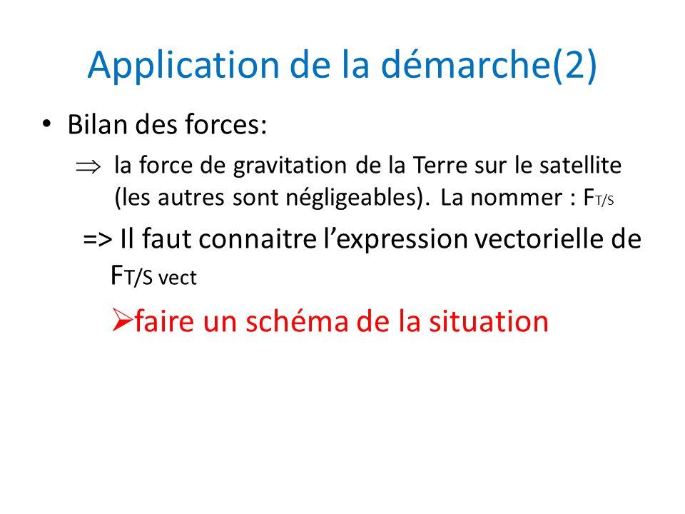 Application de la démarche(2) Bilan des forces: la force de gravitation de la Terre sur le satellite (les autres sont négligeables). La nommer : F T/S