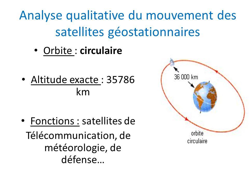 Analyse qualitative du mouvement des satellites géostationnaires Orbite : circulaire Altitude exacte : 35786 km Fonctions : satellites de Télécommunic