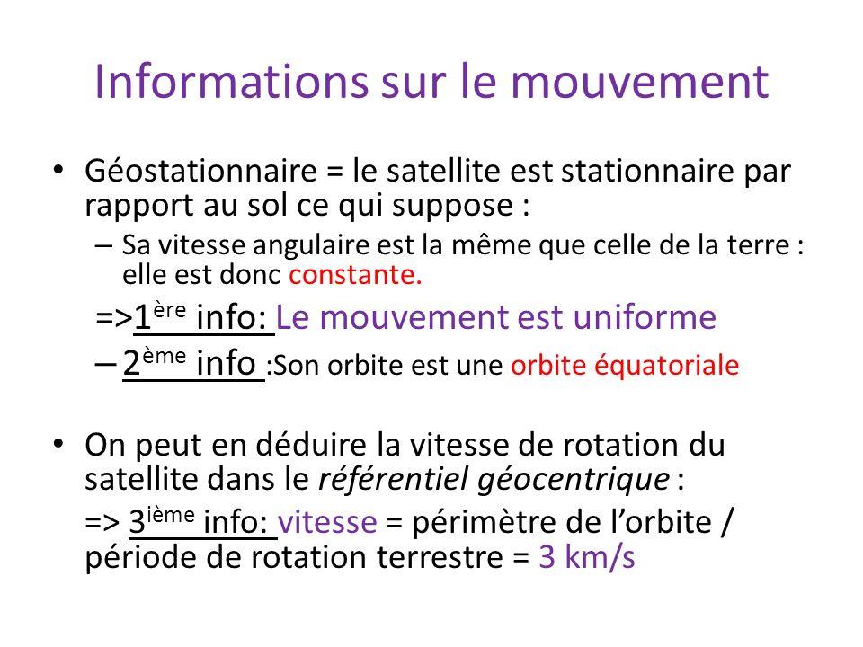 Informations sur le mouvement Géostationnaire = le satellite est stationnaire par rapport au sol ce qui suppose : – Sa vitesse angulaire est la même q