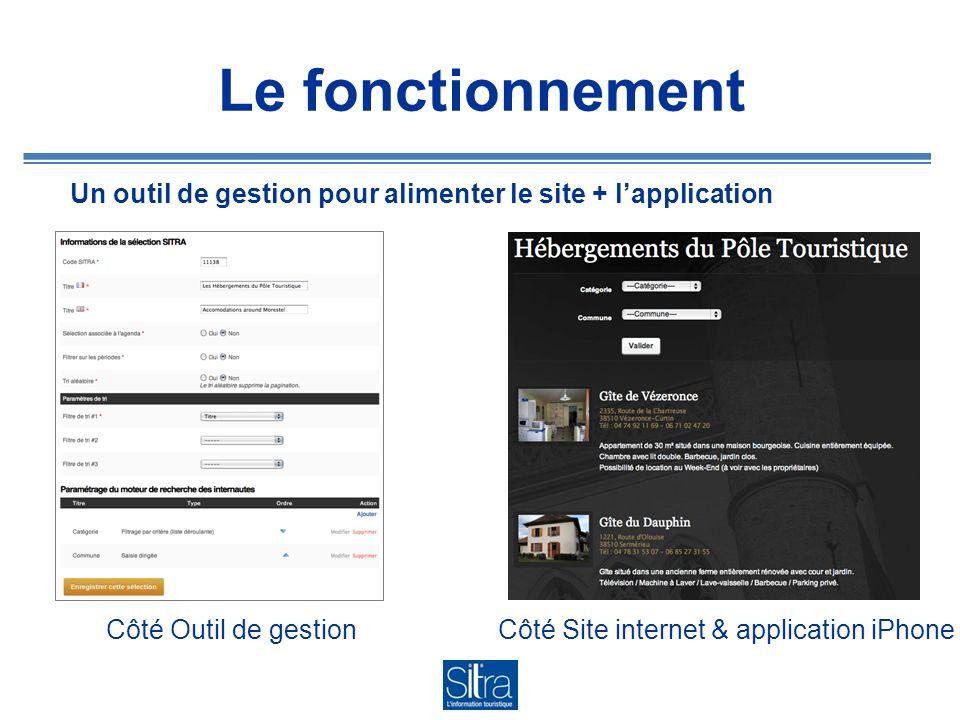 Le fonctionnement Un outil de gestion pour alimenter le site + lapplication Côté Site internet & application iPhoneCôté Outil de gestion