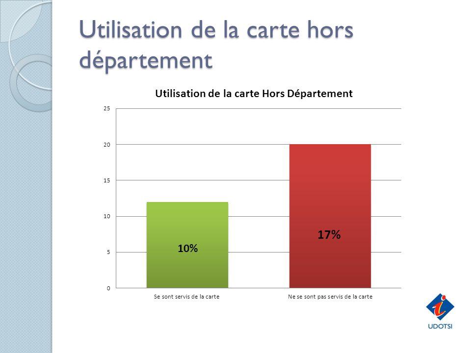 Utilisation de la carte hors département Utilisation de la carte hors département