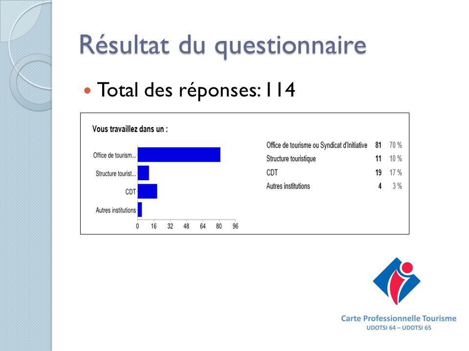 Résultat du questionnaire Total des réponses: 114