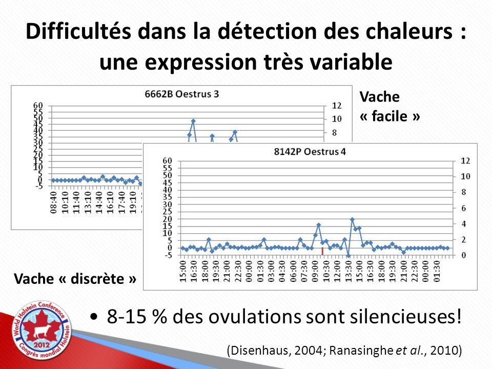 Difficultés dans la détection des chaleurs : une expression très variable 8-15 % des ovulations sont silencieuses! (Disenhaus, 2004; Ranasinghe et al.