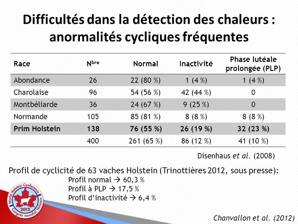 Difficultés dans la détection des chaleurs : anormalités cycliques fréquentes RaceN bre NormalInactivité Phase lutéale prolongée (PLP) Abondance2622 (