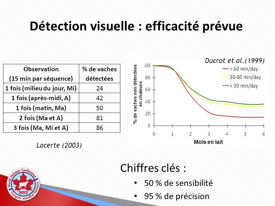 Détection visuelle : efficacité prévue Observation (15 min par séquence) % de vaches détectées 1 fois (milieu du jour, Mi)24 1 fois (après-midi, A)42
