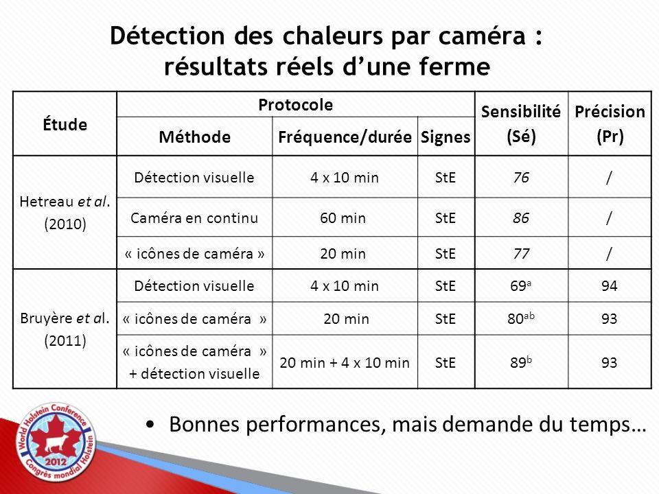 Détection des chaleurs par caméra : résultats réels dune ferme Étude Protocole Sensibilité (Sé) Précision (Pr) MéthodeFréquence/duréeSignes Hetreau et