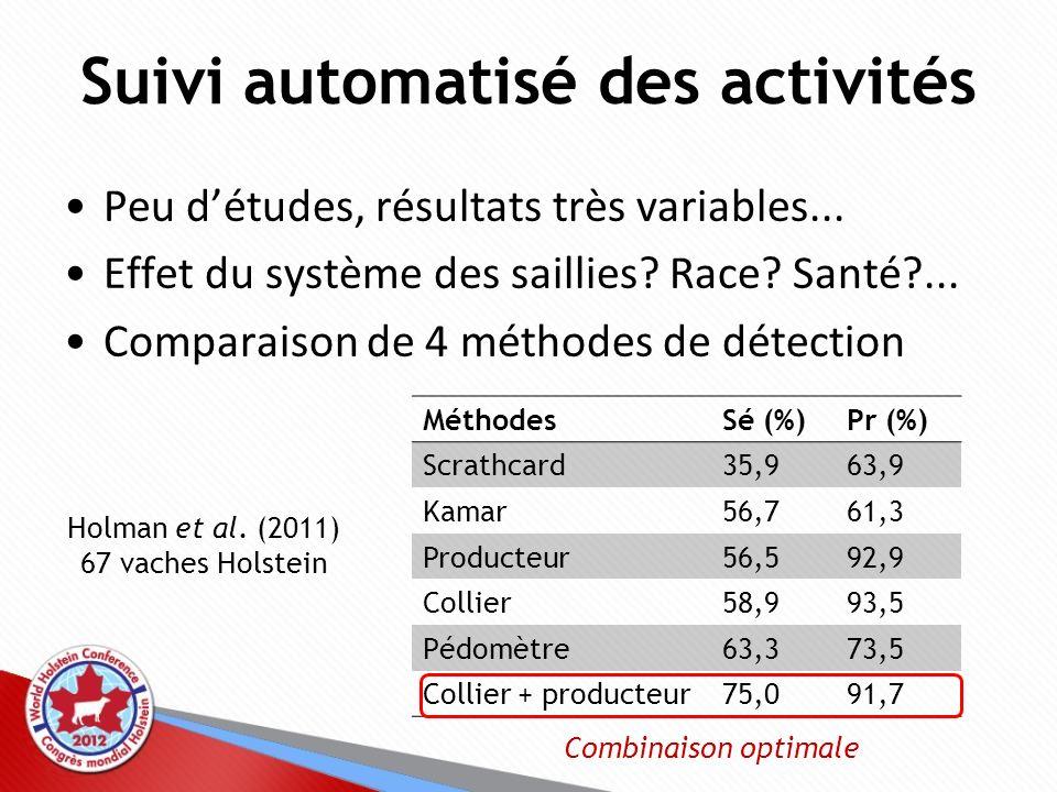 Peu détudes, résultats très variables... Effet du système des saillies? Race? Santé?... Comparaison de 4 méthodes de détection MéthodesSé (%)Pr (%) Sc