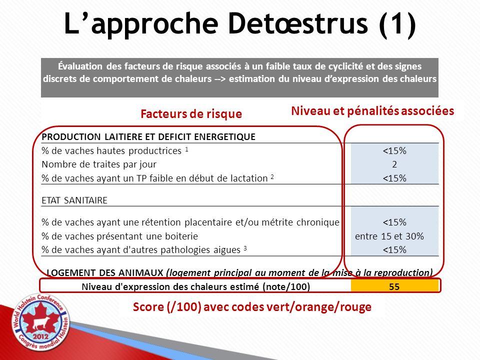 Évaluation du niveau d expression des chaleurs Caractéristiques de la ferme et gestion des saillies Lapproche Detœstrus (1) Évaluation des facteurs de