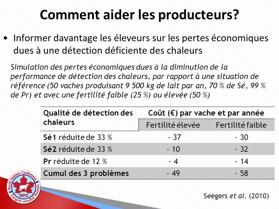 Comment aider les producteurs? Informer davantage les éleveurs sur les pertes économiques dues à une détection déficiente des chaleurs Qualité de déte