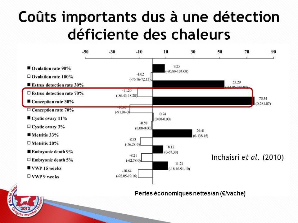 Coûts importants dus à une détection déficiente des chaleurs Inchaisri et al. (2010) Pertes économiques nettes/an (/vache)