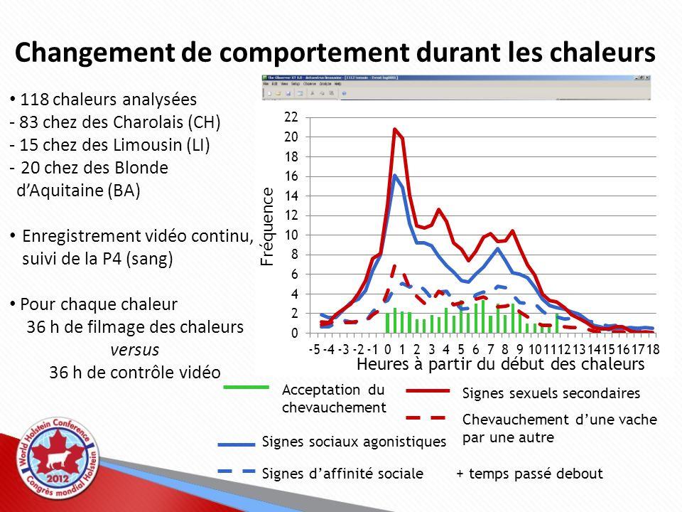 Détection visuelle : efficacité prévue Observation (15 min par séquence) % de vaches détectées 1 fois (milieu du jour, Mi)24 1 fois (après-midi, A)42 1 fois (matin, Ma)50 2 fois (Ma et A)81 3 fois (Ma, Mi et A)86 Lacerte (2003) Chiffres clés : 50 % de sensibilité 95 % de précision Ducrot et al.(1999) % de vaches non détectées en chaleurs Mois en lait