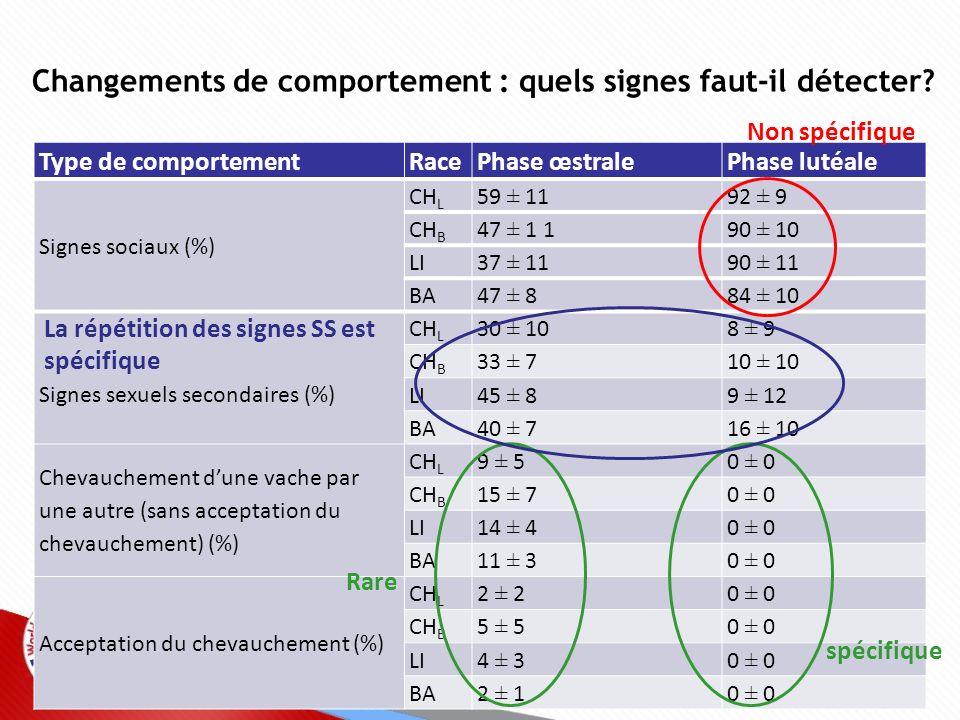 Changements de comportement : moins de périodes en position couchée Race % du temps passé en position debout Phase œstralePhase lutéale CH L 88 ± 11 %48 ± 25 % CH B 82 ± 12 %53 ± 11 % LI84 ± 11 %61 ± 20 % BA91 ± 8 %59 ± 23 % + 30 %