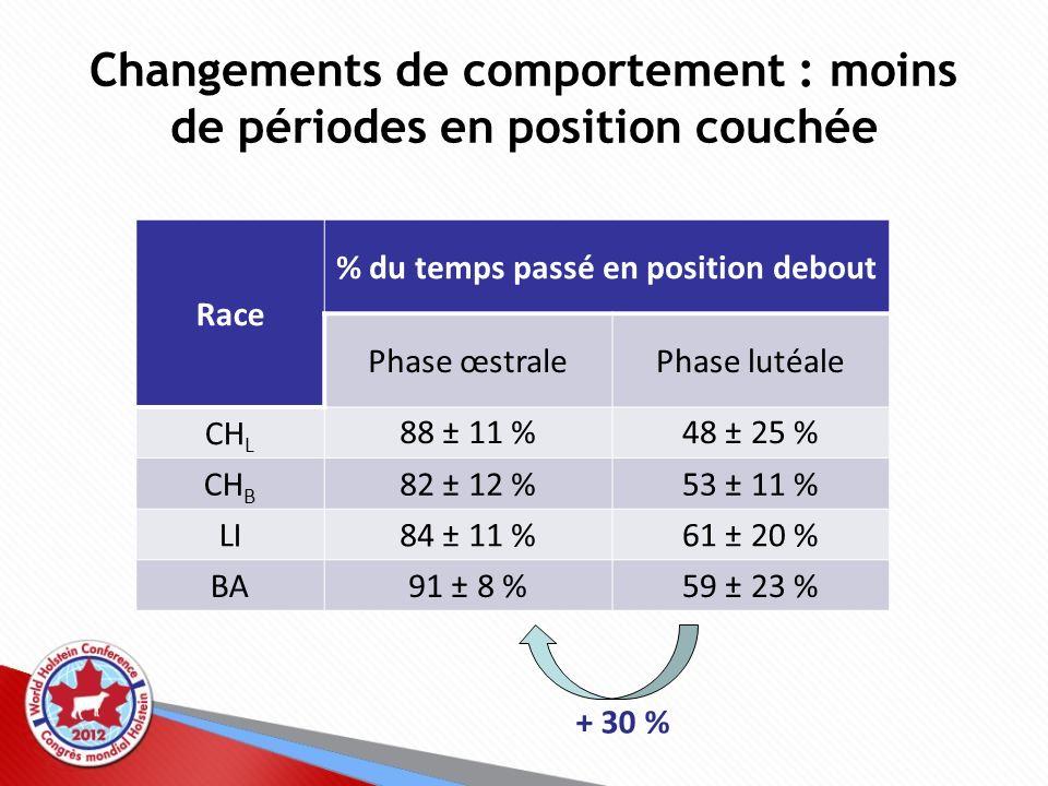 Changements de comportement : moins de périodes en position couchée Race % du temps passé en position debout Phase œstralePhase lutéale CH L 88 ± 11 %