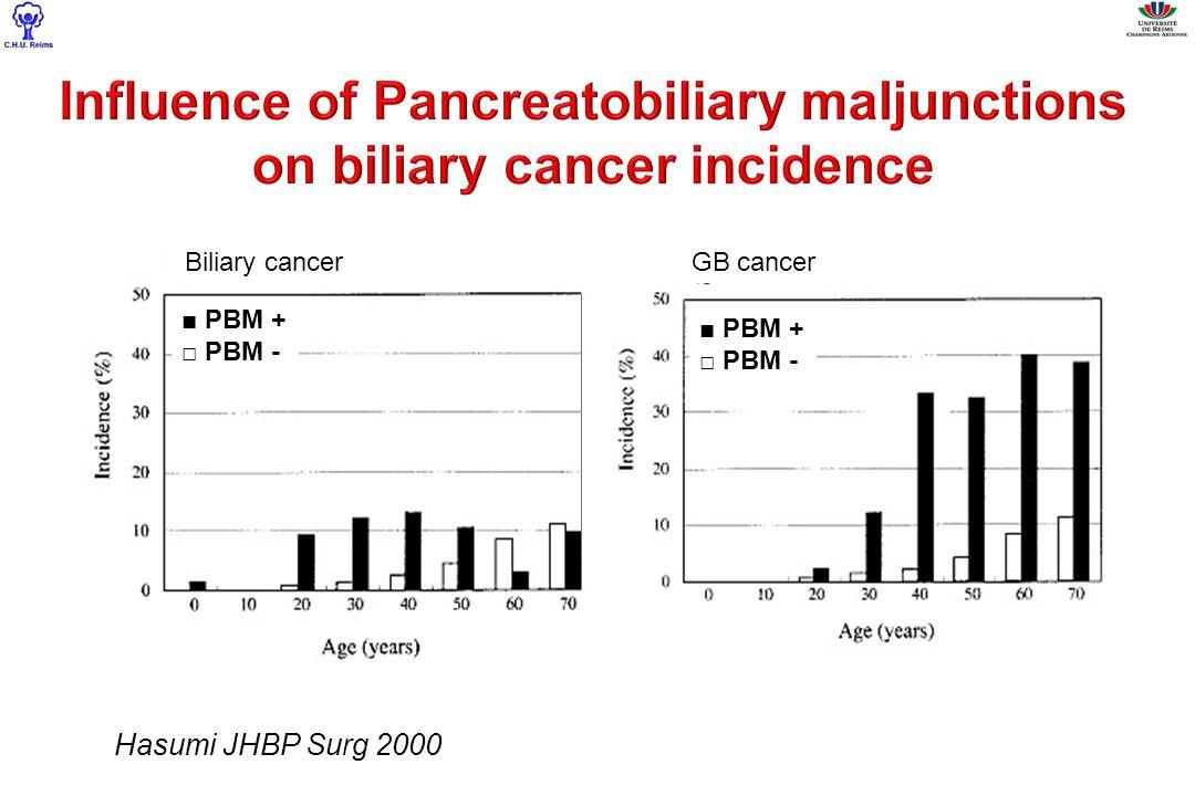 Hasumi JHBP Surg 2000 PBM + PBM - Biliary cancerGB cancer PBM + PBM -