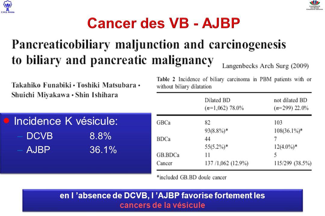 Incidence K vésicule: –DCVB8.8% –AJBP36.1% Incidence K vésicule: –DCVB8.8% –AJBP36.1% en l absence de DCVB, l AJBP favorise fortement les cancers de l