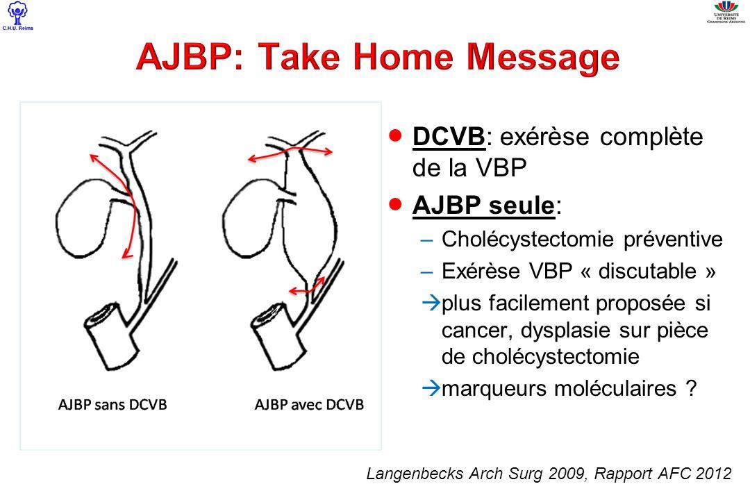 DCVB: exérèse complète de la VBP AJBP seule: –Cholécystectomie préventive –Exérèse VBP « discutable » plus facilement proposée si cancer, dysplasie su