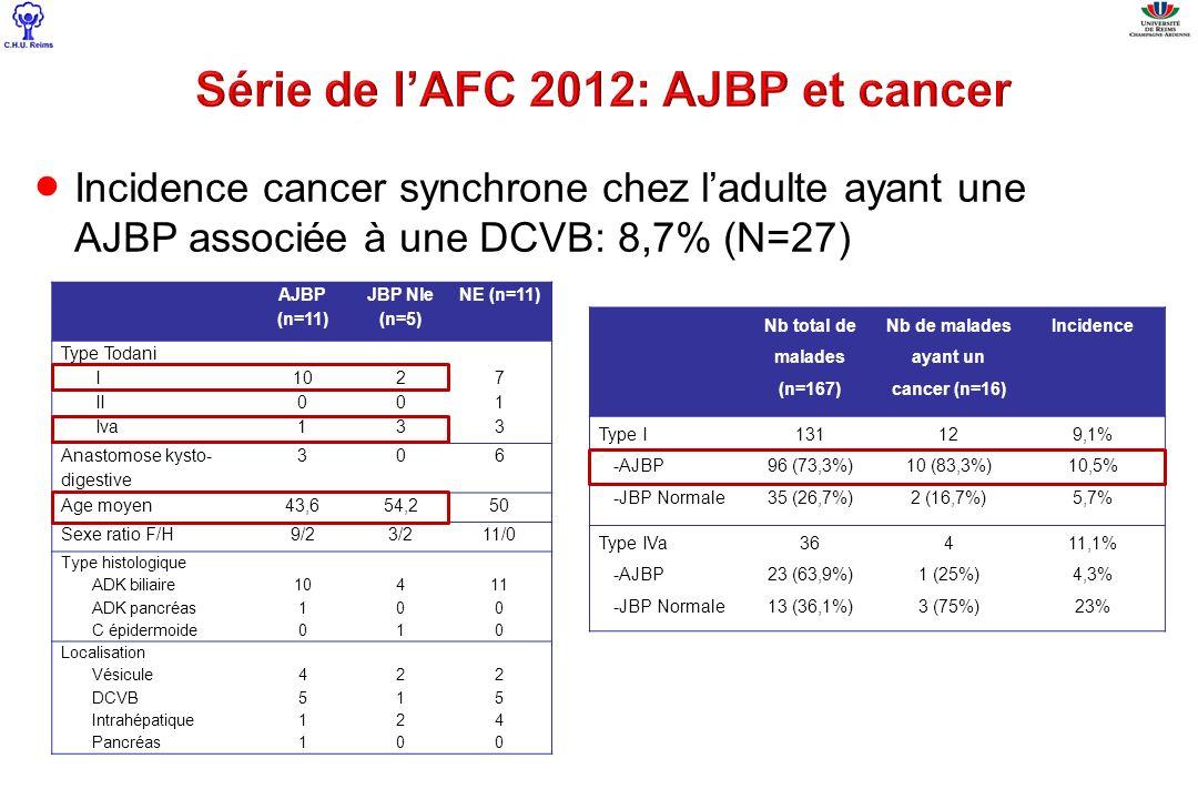 AJBP (n=11) JBP Nle (n=5) NE (n=11) Type Todani I II Iva 10 0 1 203203 713713 Anastomose kysto- digestive 306 Age moyen43,654,250 Sexe ratio F/H9/23/2