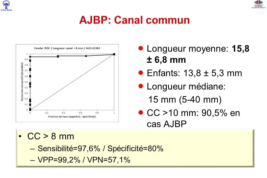 Longueur moyenne: 15,8 ± 6,8 mm Enfants: 13,8 ± 5,3 mm Longueur médiane: 15 mm (5-40 mm) CC >10 mm: 90,5% en cas AJBP CC > 8 mm –Sensibilité=97,6% / S