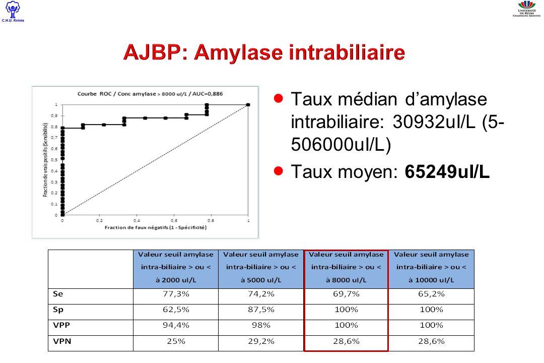 Taux médian damylase intrabiliaire: 30932uI/L (5- 506000uI/L) Taux moyen: 65249uI/L